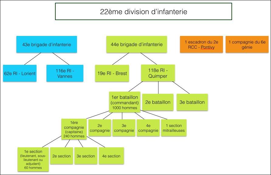 Organisation de l'infanterie en 1914 - exemple de la 22e division et de la 44e brigade