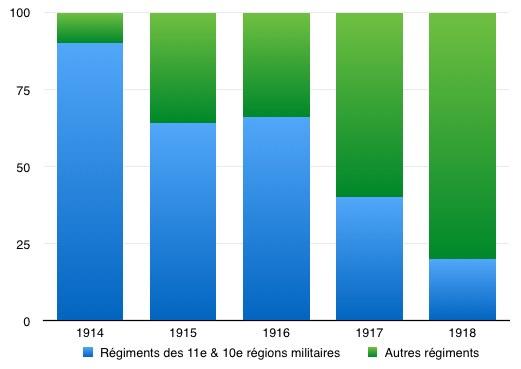 Pourcentage de soldats tués à Quéménéven en fonction des régiments