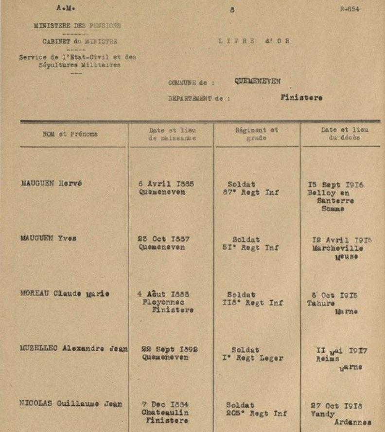 Extrait du livre d'or des Morts pour la France de Quéménéven (Archives Nationales)